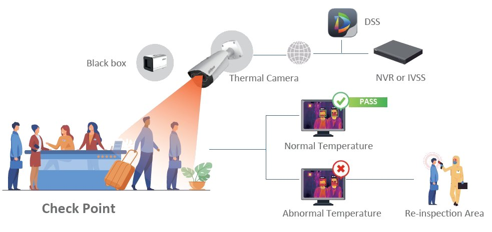 NorthEast Security Systems for Thermal Body Temperature Monitoring Systems in North East England
